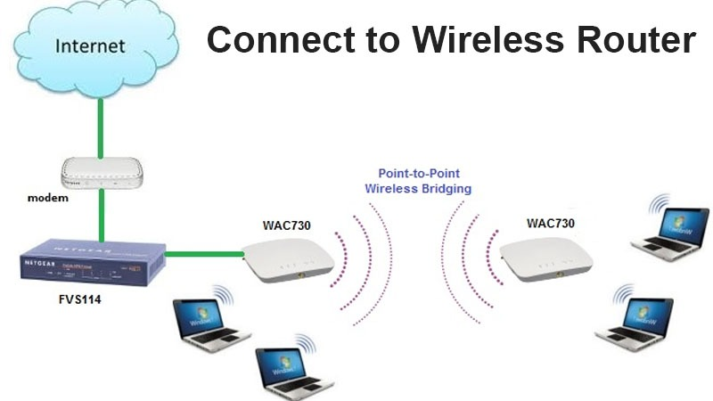 Connect to Wireless router